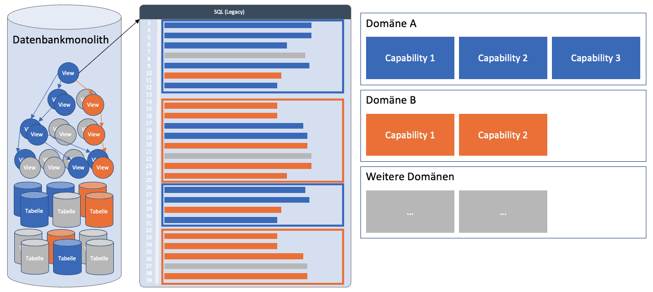 Abb. 1: Ein SQL-Statement verwaltet mehrere Business Capabilities (Legacy-IT bei Ratepay)