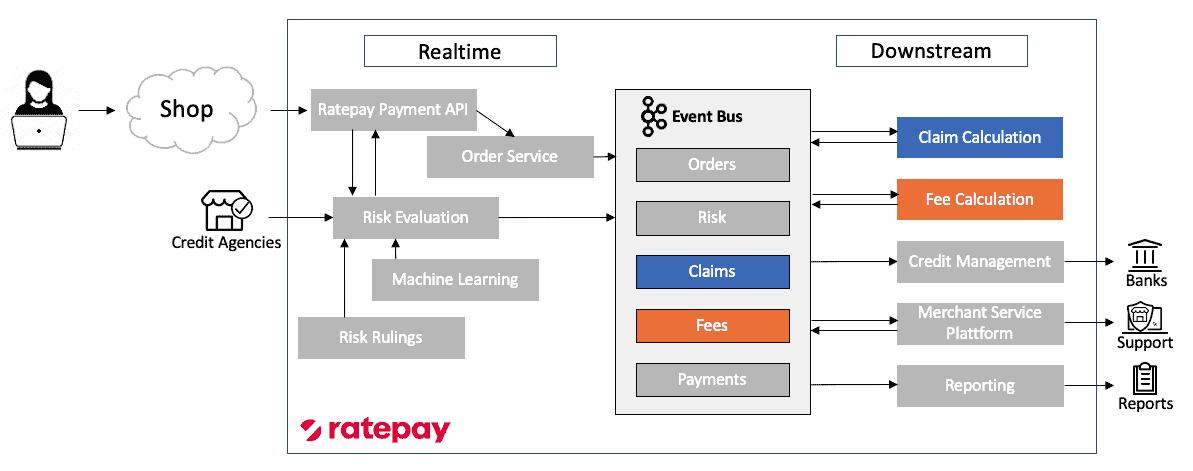 Abb. 2: IT-Architektur bei Ratepay. <q>Ratepay, Senacor.