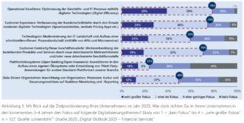 Viele der geplanten Digitalisierungsthemen profitieren vom Einsatz der Cloud. <Q>Lünendonk & Hossenfelder