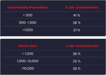 Unbefristete Passwörter und nicht deaktivierte Nutzerkonten sind weit verbreitet. <Q>Varonis