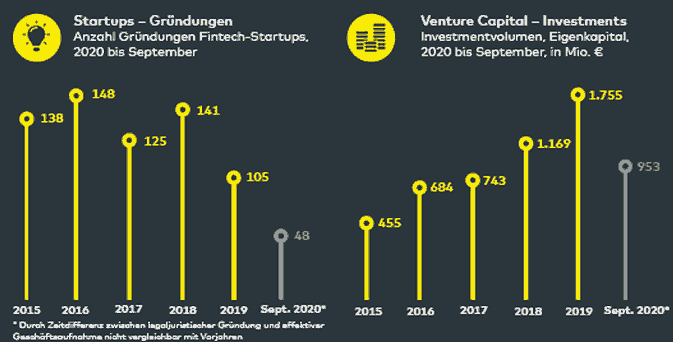 FinTech-Gründungen in 2020