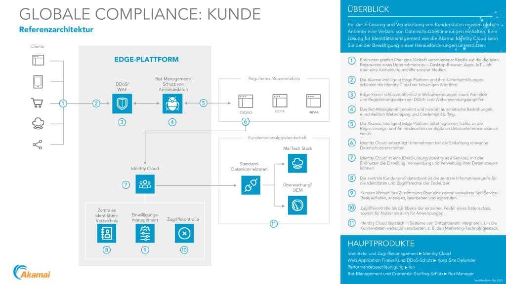 Sicherheitsarchitektur für datenschutzkonforme Kunden-Identitäts-Lösungen. <q>Akamai Technologies