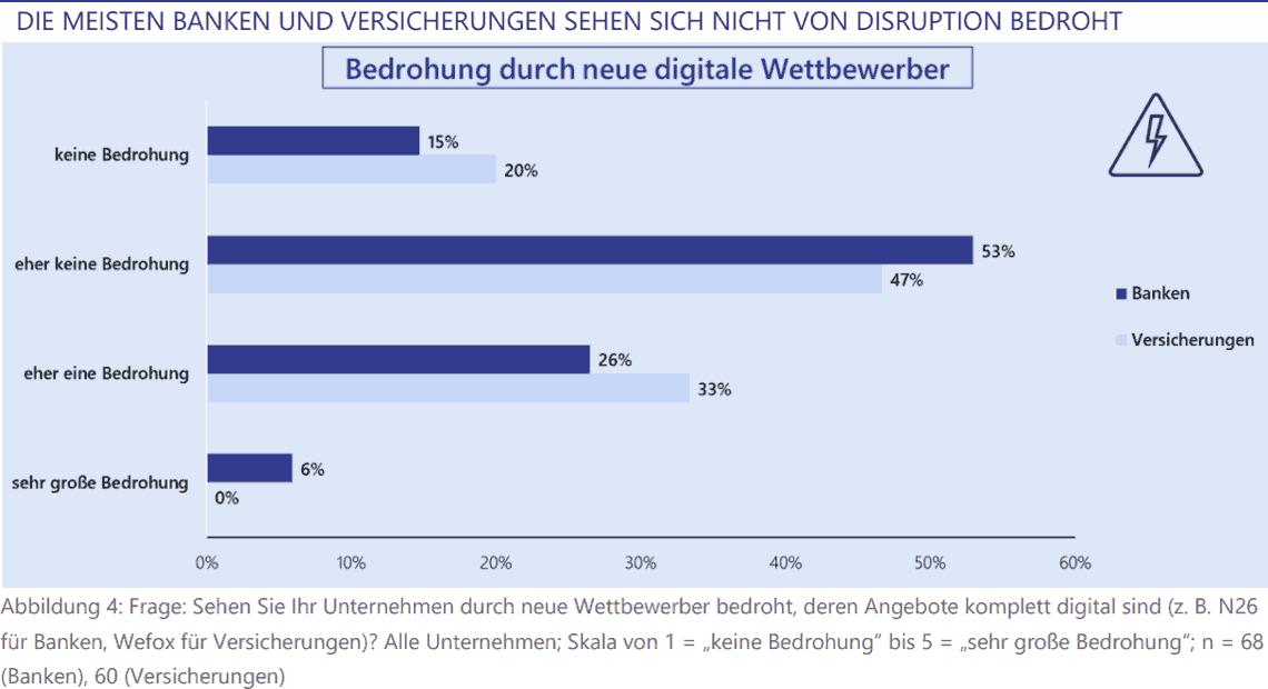 Lünendonk: Die meisten Banken und Versicherer sehen sich nicht bedroht.