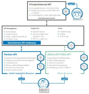 Eine schematische Darstellung der Optionen, die eine Open-Banking-Plattform bietet. <q>PPI