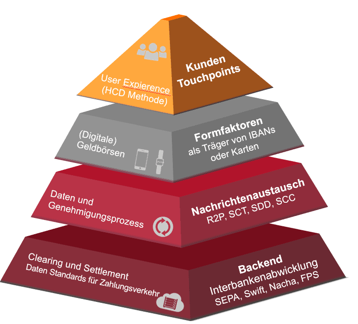 Payment Pyramide