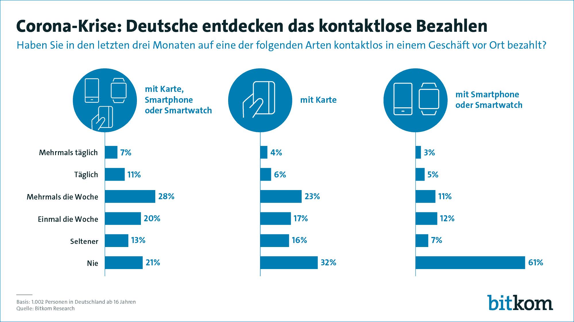 Smartphone, Karte oder Smartwatch : 79% kontaktlos!