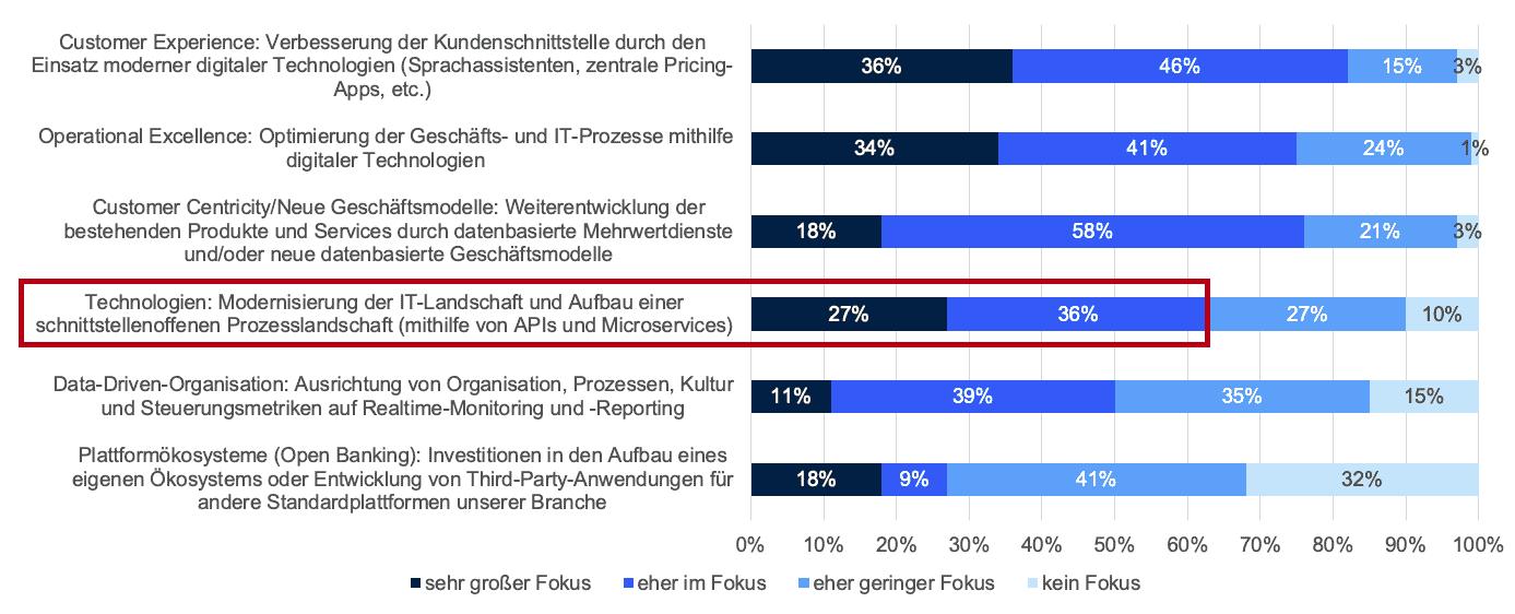 Kernbanksystem - Eine moderne IT-Architektur steht bei vielen Banken bei den Investitionen erst an vierter Stelle.<q>Lünendonk, Senacor.