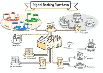 Abb. 2: Banken als Orchestrator brauchen eine API-offene digitale Banking-Plattform. Leopold Rosenthal, Senacor.
