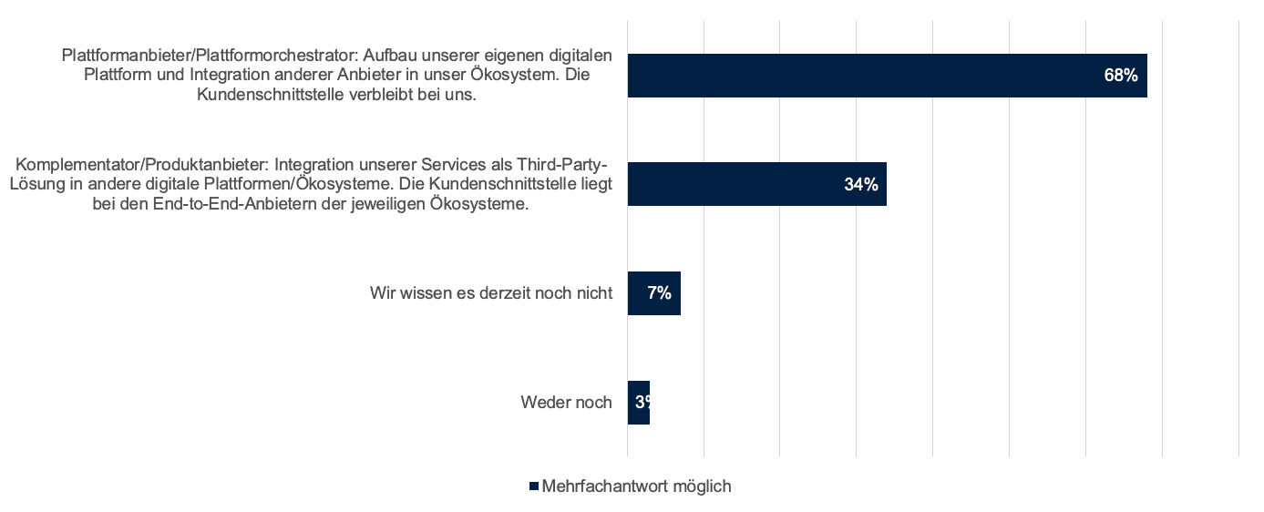 Kernbanksystem - Wie sich Banken bis zum Jahr 2025 bei Plattformen positionieren wollen. <q> Lünendonk, Senacor.