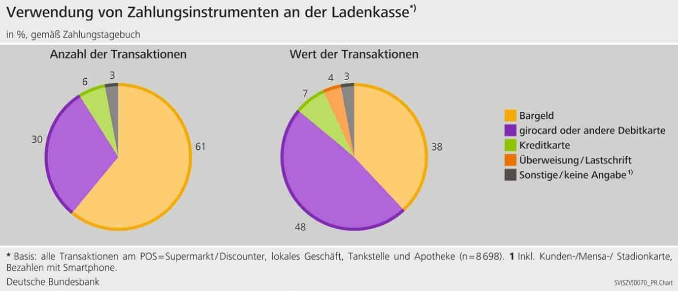 Zahlungsverhalten in Deutschland 2020 - Nutzung an der Ladenkasse