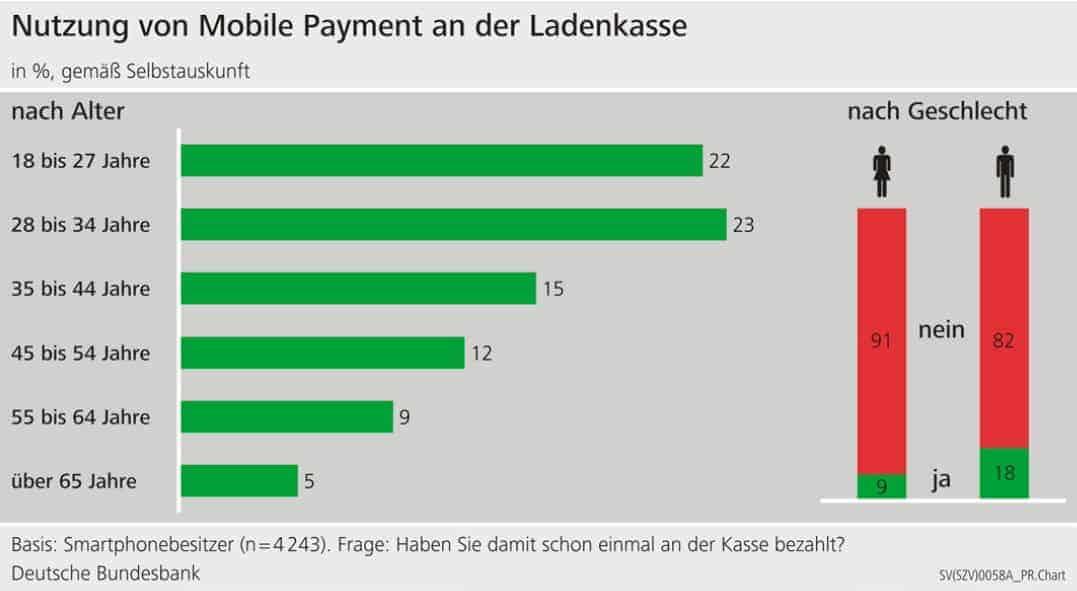 Zahlungsverhalten in Deutschland 2020 - Mobile Payment an der Ladenkasse
