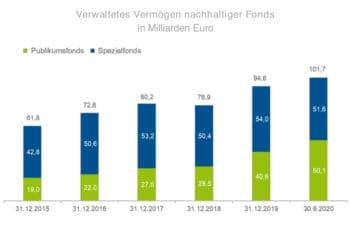 Nachhaltige Publikumsfonds haben in den vergangenen Jahren erhebliche an Volumen gewonnen. <q>BVI</q>