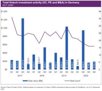 Zwar gab es in Deutschland einen Rekord an VC-Investitionen, die Gesamt-Investitionen im zweiten Halbjahr lagen jedoch deutlich niedriger als in den Vorjahren. <Q>KPMG