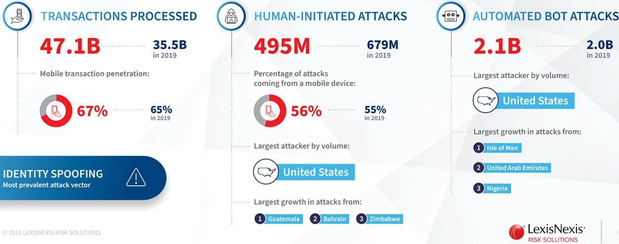 Bis 25 Jahre und ab 75 Jahre: Cybercrime-Report sieht neue Zielgruppen und Ansprachen für Angriffe