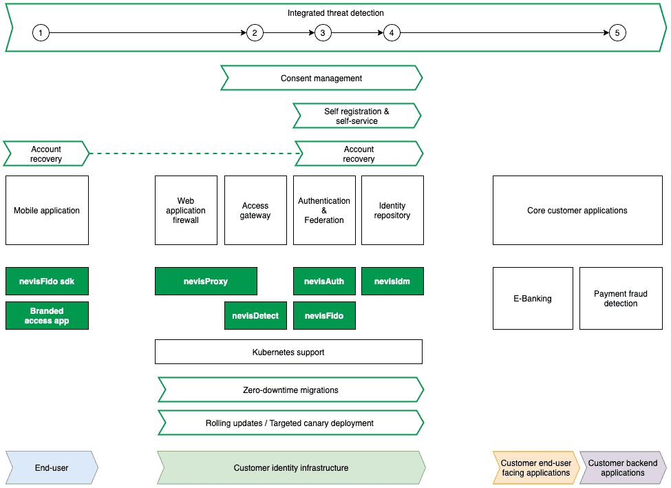 Schematischer Aufbau: Customer Identity Access Management