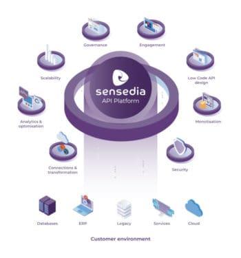 Sensedia liefert die nötigen Schnittstellen für die Finanzservices von Connectpay. <Q>Sensedia