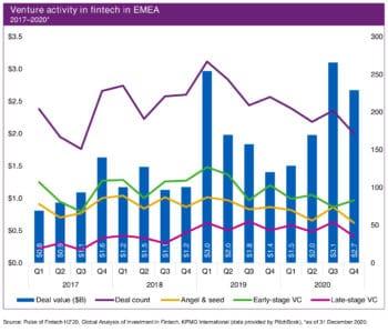 Im EMEA-Raum zeigten sich Venture-Capital-Geber unbeeindruckt von der Corona-Krise. <Q>KPMG