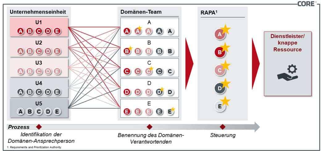 Netzwerk-Zusammenarbeit