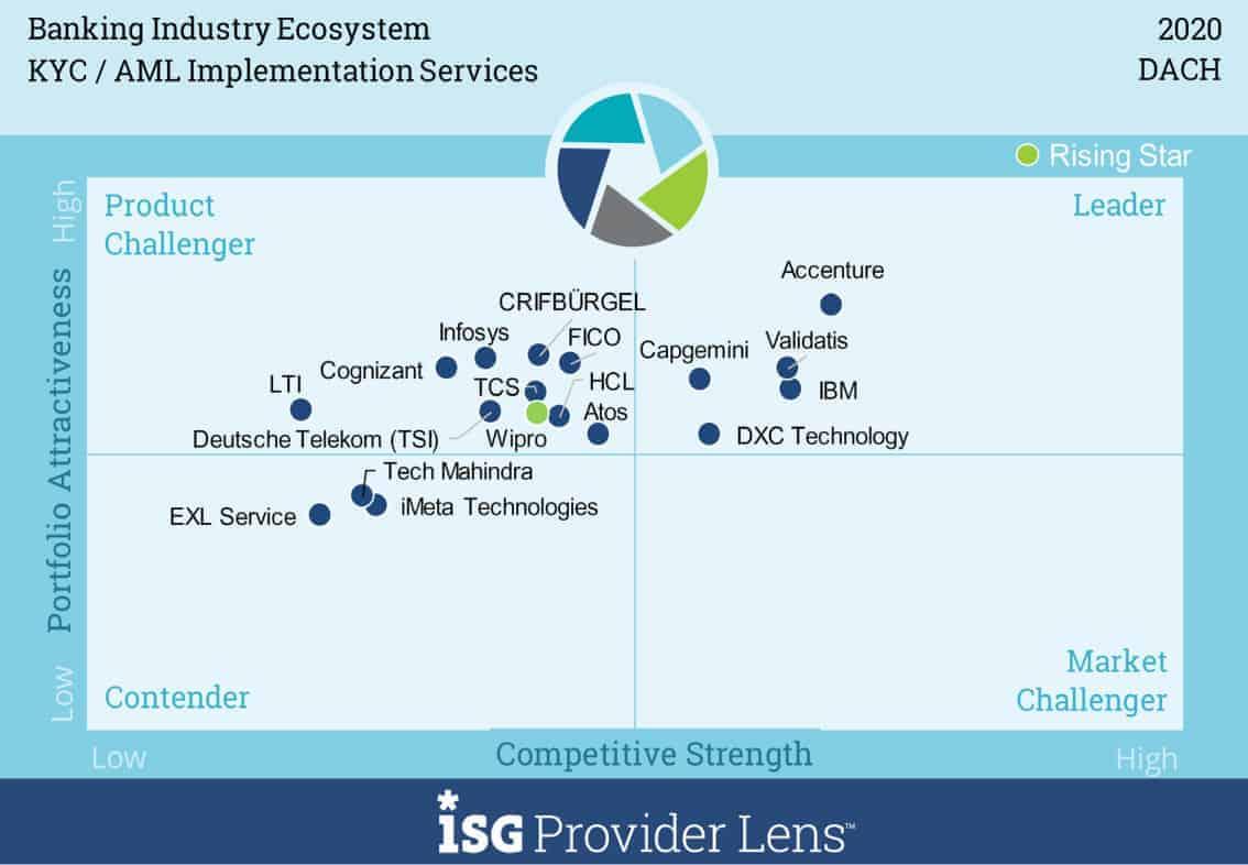 Hier die Einordnung der Technologie-Partner der Banken für KYC-/AML-Prozesse für die Region DACH (Deutschland, Österreich, Schweiz) <q>ISG