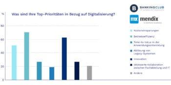 Die Priorisierung der Maßnahmen ist das eine – die Umsetzung jedoch etwas völlig anderes. <Q>Bankingclub / Mendix