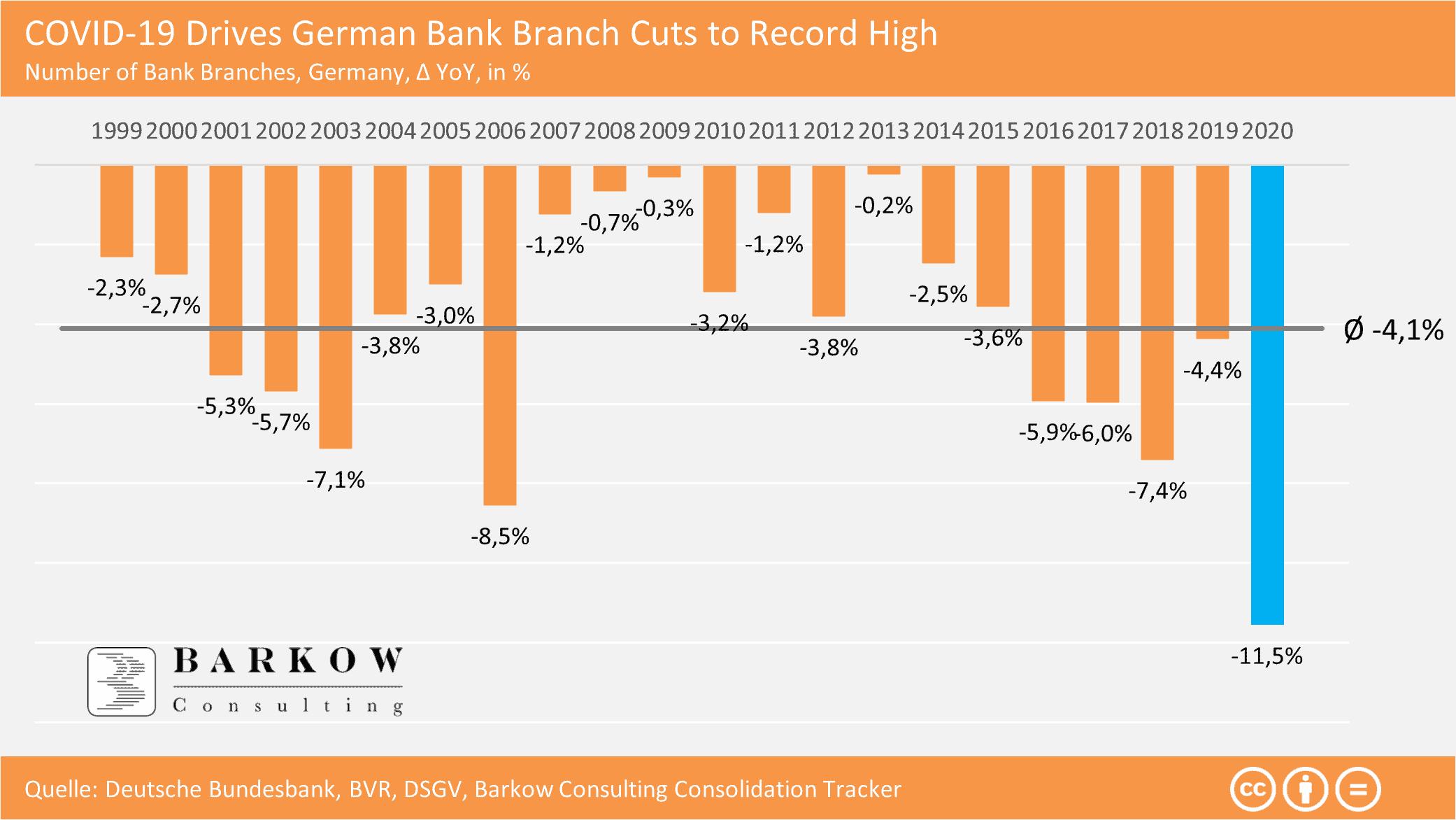 """Weniger Zweigstellen : Laut Barkow Consulting, sei das Ergebnis der Deutsche Bundesbank zur """"Bankstellenentwicklung im Jahr 2020"""" ein Rekordrückgang an Bankfilialen. Mit minus 11,5% ggü. Vorjahr ist er sogar noch stärker ausgefallen, als es die bereits publizierten Daten für Sparkassen und Volksbanken indiziert haben. Dies lag entsprechend am einen Rekord-Filialabbau von 21,8% der Privatbanken.<q>Barcow Consulting"""