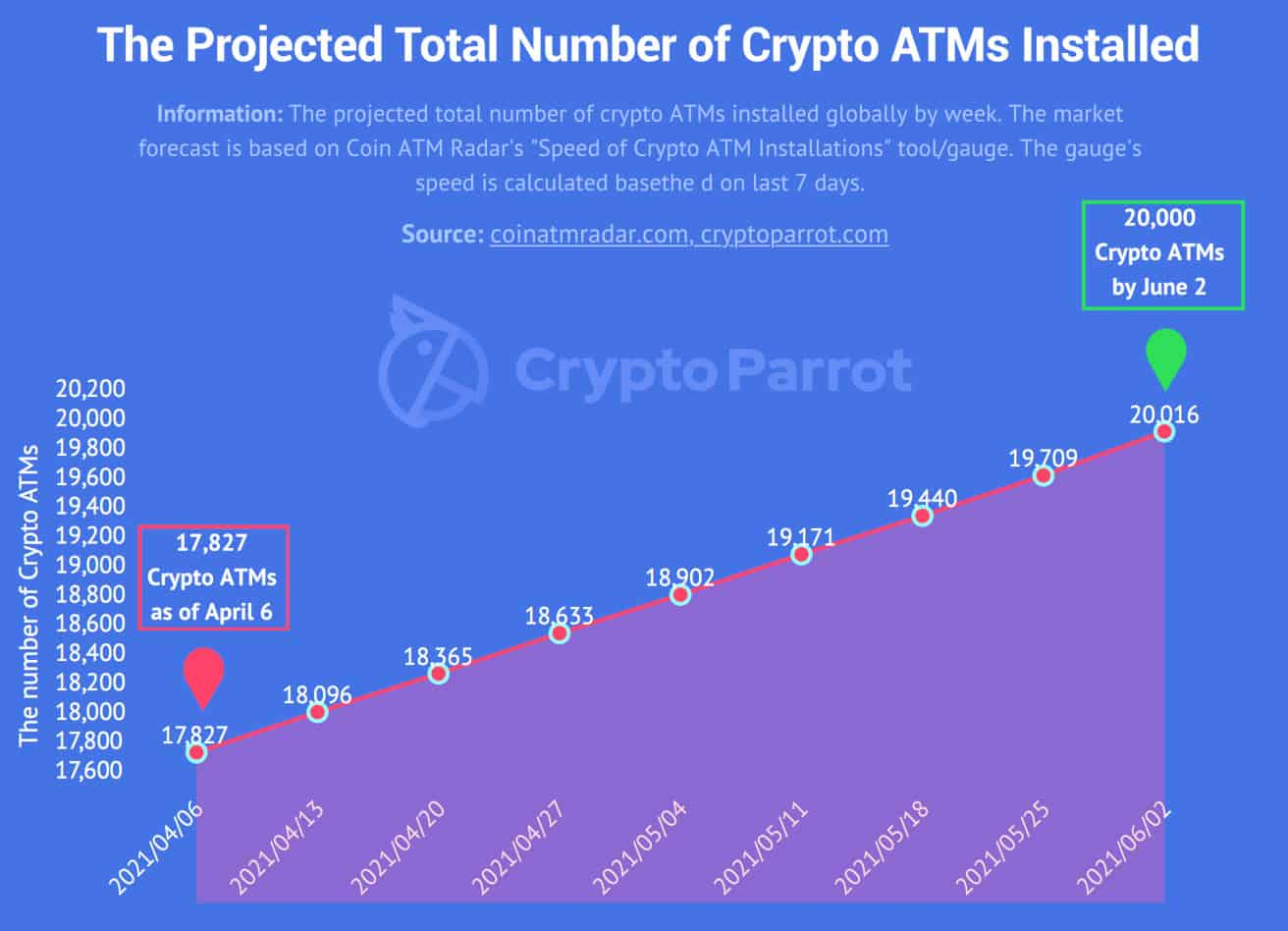 Laut Crypto Parrot sind bis Juni weltweit 20.000 Krypto-Geldautomaten im Einsatz. <Q>Crypto Parrot