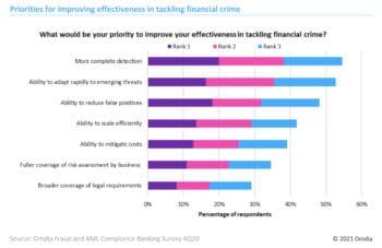 Ein gesamtseitlicher Ansatz sehen die meisten Banken als Lösung für die aktuellen Herausforderungen. <Q>FICO