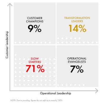 Eine von sieben Banken liegt im Führungsquadranten, aber fünf von sieben Banken sind eher Nachzügler. <Q>Publicis Sapient