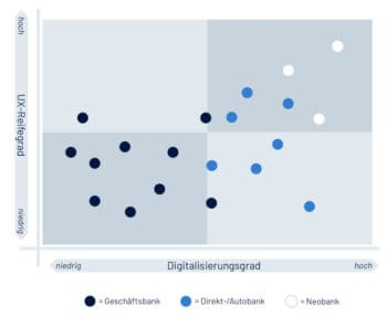 Die Einordnung der untersuchten Banken nach Grad der Digitalisierung und Ausrichtung auf Kundenwünsche bei der digitalen Konto-Eröffnung zeigt ein klares Gefälle. <Q>Digit.cologne