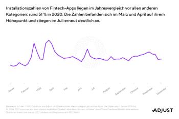 Mit dem ersten Lockdown schnellten die Installationszahlen von Fintech-Apps nach oben. <Q>Adjust