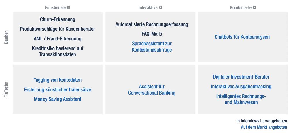 Abb.1: Anwendungsfälle für KI bei Banken und FinTechs. <q>Fraunhofer, Senacor.