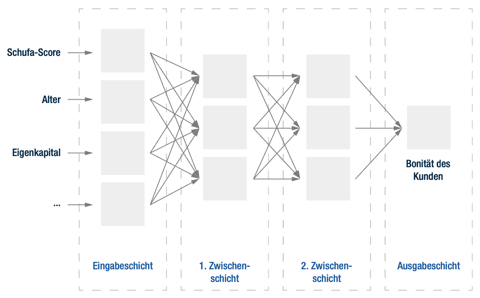 Abb.2: Ein Deep Forward Neuronal Network berechnet Bonitäten. <q>Fraunhofer, Senacor.