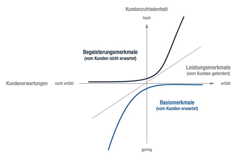 Abb.3: Kano-Modell: Kunden lassen sich von etwas begeistern, wenn sie es nicht ohnehin erwarten. Quelle: Kano, 1978.