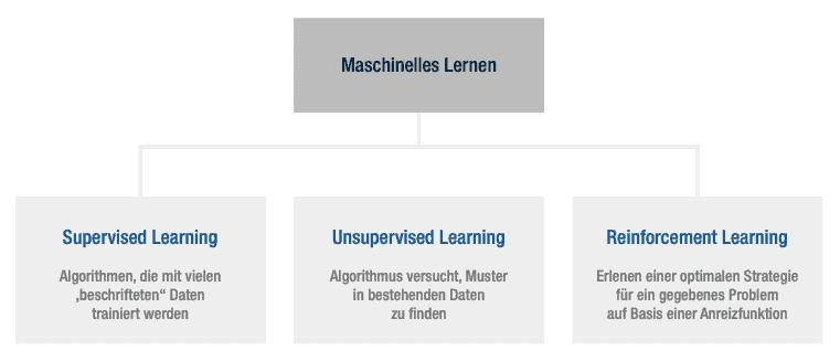 Abb.4: Die drei Arten wie Maschinen lernen. Quelle: Fraunhofer, Senacor.