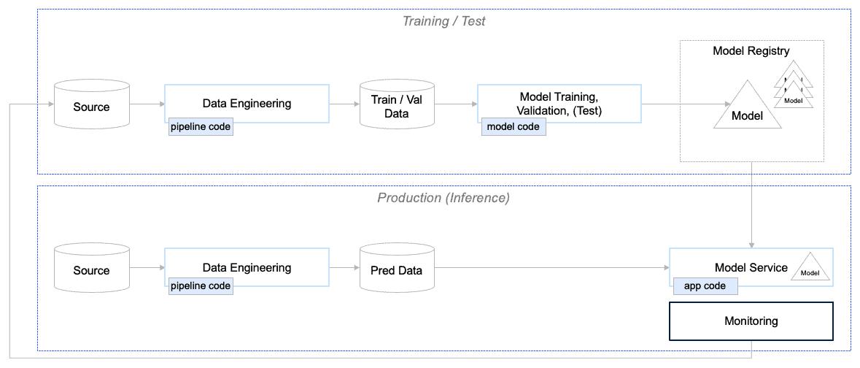 Abb.5: Schema einer ML-Pipeline, die ein trainiertes KI-Modell ausliefert. Quelle: Senacor.
