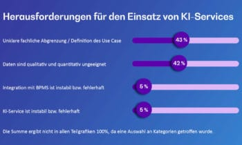 Einige Hinderungsgründe, die den Einsatz von KI-Services hemmen. <Q>BearingPoint