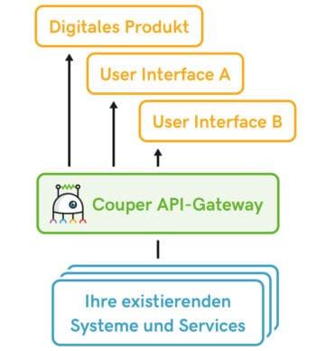 Couper setzt eine zusätzliche Schicht auf Legacy-Systeme auf, an die sich digitale Services und Produkte andocken lassen. <Q>Avenga