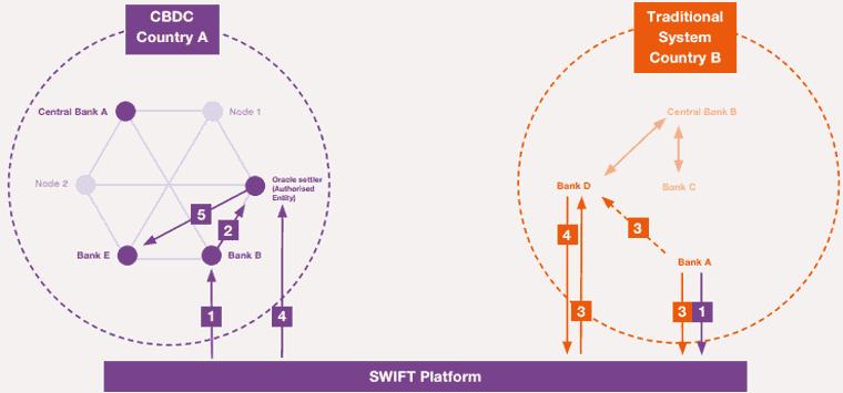 CDBCs auf der SWIFT Plattform