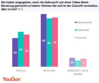Rund jeder dritte Bankkunde, der noch nie eine Bankberatung per Video genutzt hat, ist offen für diese Art der Kommunikation. <Q>YouGov