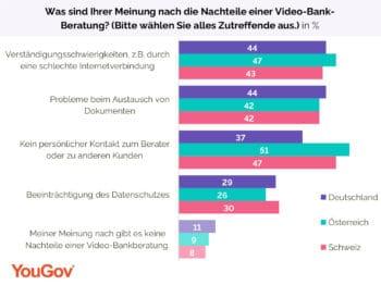 Auch wer offen ist für Video-Bank-Beratung sorgt sich um mögliche Probleme oder Nachteile. <Q>YouGov