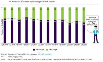 Bei FinTechs im Spätstadium stiegen die Investitionen von 2019 bis 2020 um neun Prozent. <Q>Capgemini, Efma