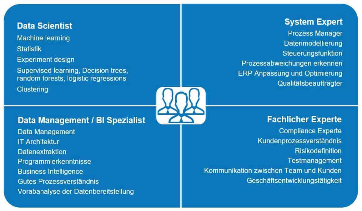 Abbildung 3: Team Mix Process Mining <q>PPI</q>