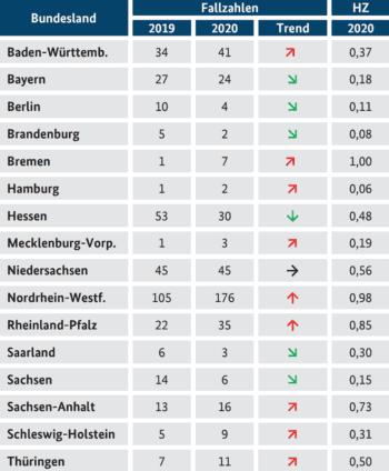 BKA : Fallzahlverteilung auf Bundesländer