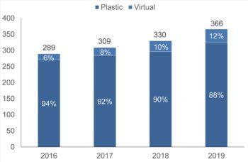 Ausgaben über physische und virtuelle Firmenkarten in Europa