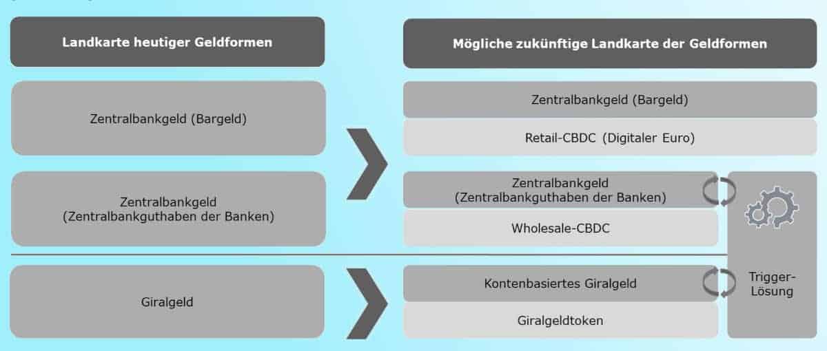 Nicht nur ein CBDC, ein ganzes Finanz-Ökosystem müsse installiert werden, fordert die DK. <Q>DK