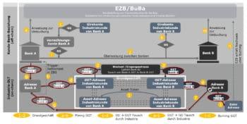 Das DK-Konzeptpapier geht zum Teil sehr detailliert auf die mögliche Ausgestaltung des finanziellen Ökosystems rund um den Digitalen Euro ein. <Q>DK