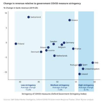 Die Ergebnis-Rückgänge durch die Covid-Pandemie hat die europäischen Banken unterschiedlich stark getroffen. <Q>Oliver Wyman