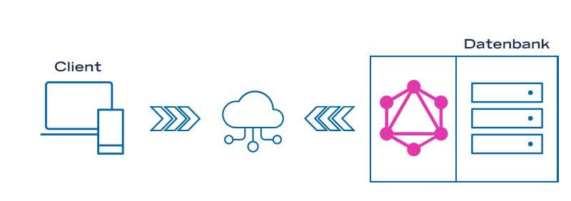 Einfache Schnittstellenarchitektur mit GraphQL