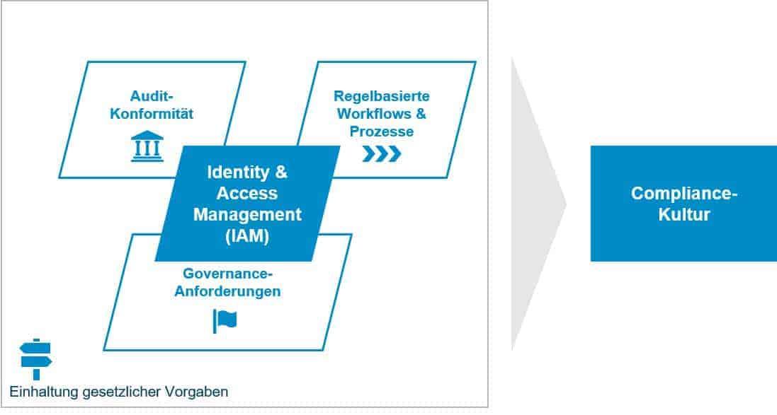 Einführung in IAM System