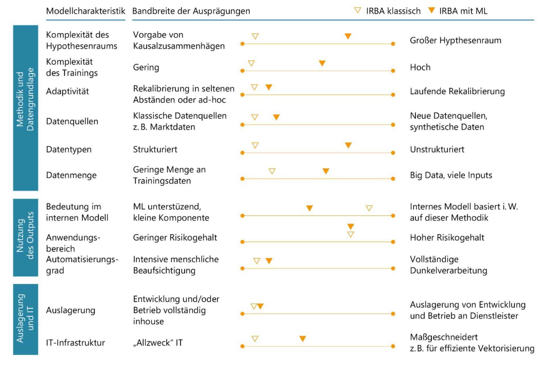 Diese Übersicht zeigt, dass bei manchen IRBA-Ratingverfahren enorme Unterschiede bestehen, je nachdem ob sie mit oder ohne Machine Learning durchgeführt werden. <Q>Deutsche Bundesbank, BaFin